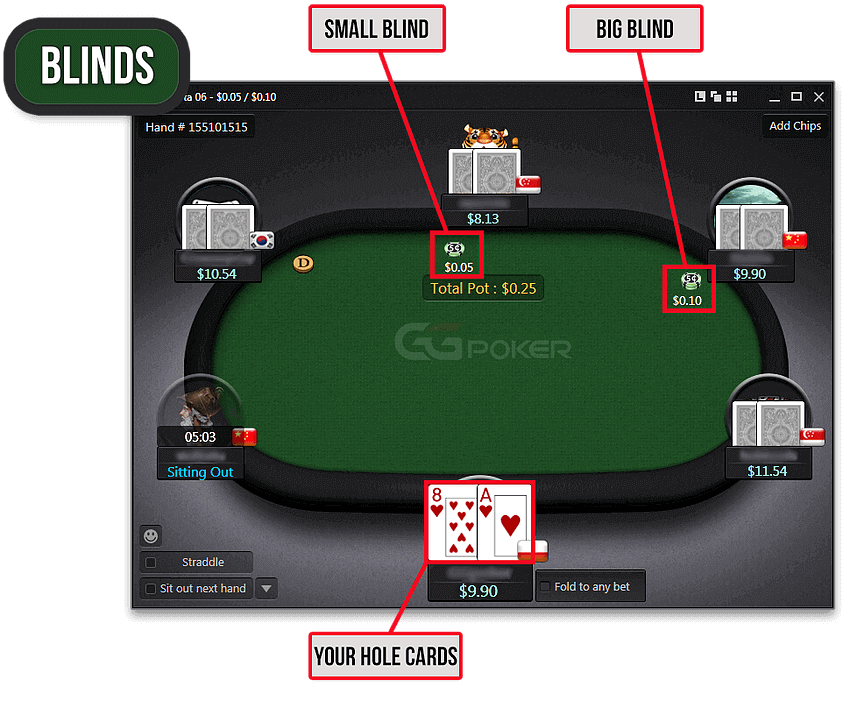 How To Play Online Poker Your Betting Options Explained