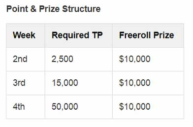 required points $10K Invitational Freeroll online real money poker